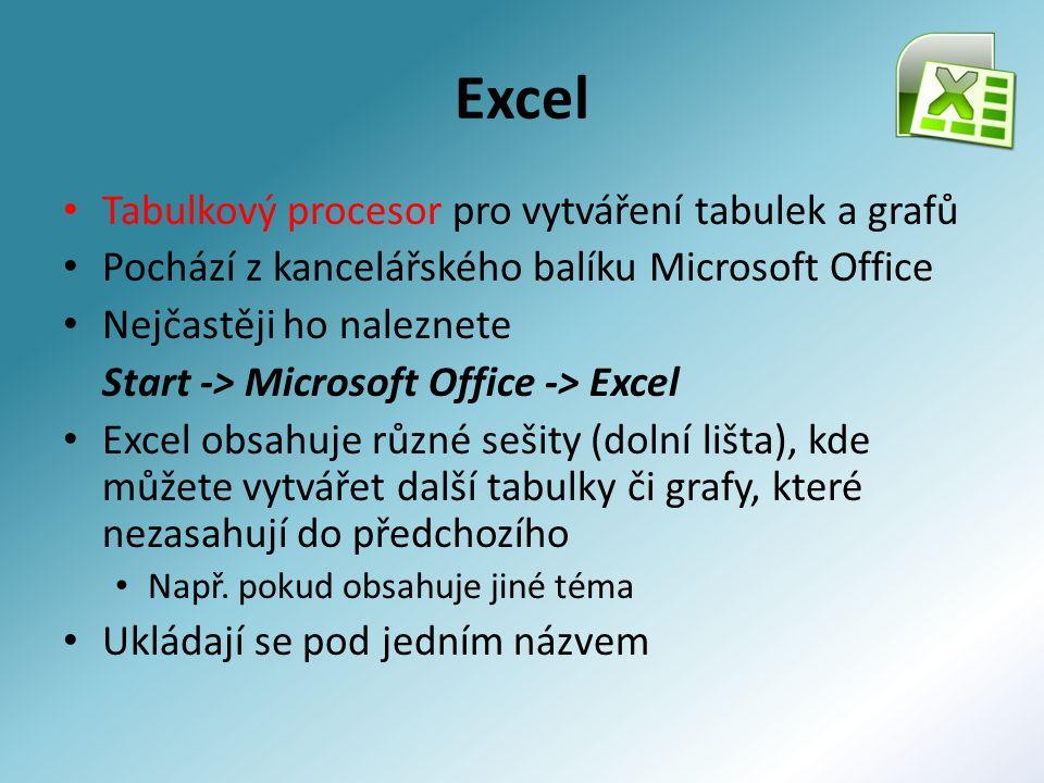 Excel Tabulkový procesor pro vytváření tabulek a grafů Pochází z kancelářského balíku Microsoft Office Nejčastěji ho naleznete Start -> Microsoft Office -> Excel Excel obsahuje různé sešity (dolní lišta), kde můžete vytvářet další tabulky či grafy, které nezasahují do předchozího Např.