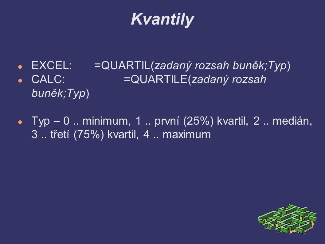 Kvantily ● EXCEL: =QUARTIL(zadaný rozsah buněk;Typ) ● CALC:=QUARTILE(zadaný rozsah buněk;Typ) ● Typ – 0.. minimum, 1.. první (25%) kvartil, 2.. medián