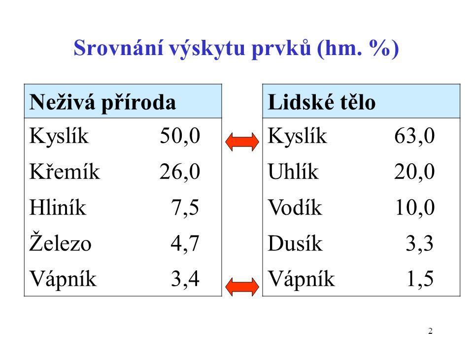 2 Srovnání výskytu prvků (hm. %) Neživá přírodaLidské tělo Kyslík Křemík Hliník Železo Vápník 50,0 26,0 7,5 4,7 3,4 Kyslík Uhlík Vodík Dusík Vápník 63