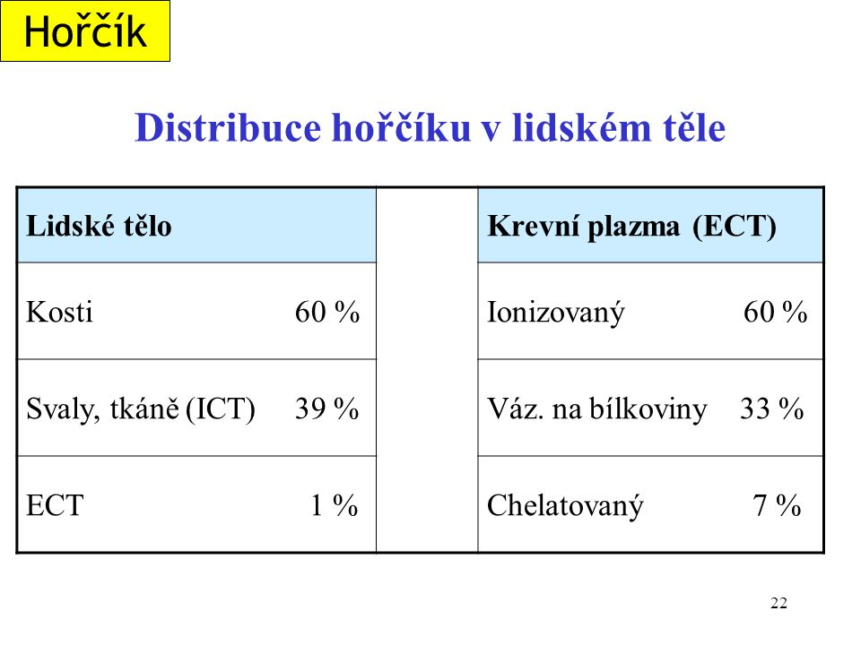 22 Distribuce hořčíku v lidském těle Lidské těloKrevní plazma (ECT) Kosti 60 %Ionizovaný 60 % Svaly, tkáně (ICT) 39 %Váz. na bílkoviny 33 % ECT 1 %Che