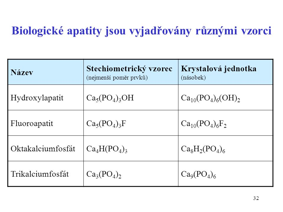 32 Biologické apatity jsou vyjadřovány různými vzorci Název Stechiometrický vzorec (nejmenší poměr prvků) Krystalová jednotka (násobek) HydroxylapatitCa 5 (PO 4 ) 3 OHCa 10 (PO 4 ) 6 (OH) 2 FluoroapatitCa 5 (PO 4 ) 3 FCa 10 (PO 4 ) 6 F 2 OktakalciumfosfátCa 4 H(PO 4 ) 3 Ca 8 H 2 (PO 4 ) 6 TrikalciumfosfátCa 3 (PO 4 ) 2 Ca 9 (PO 4 ) 6