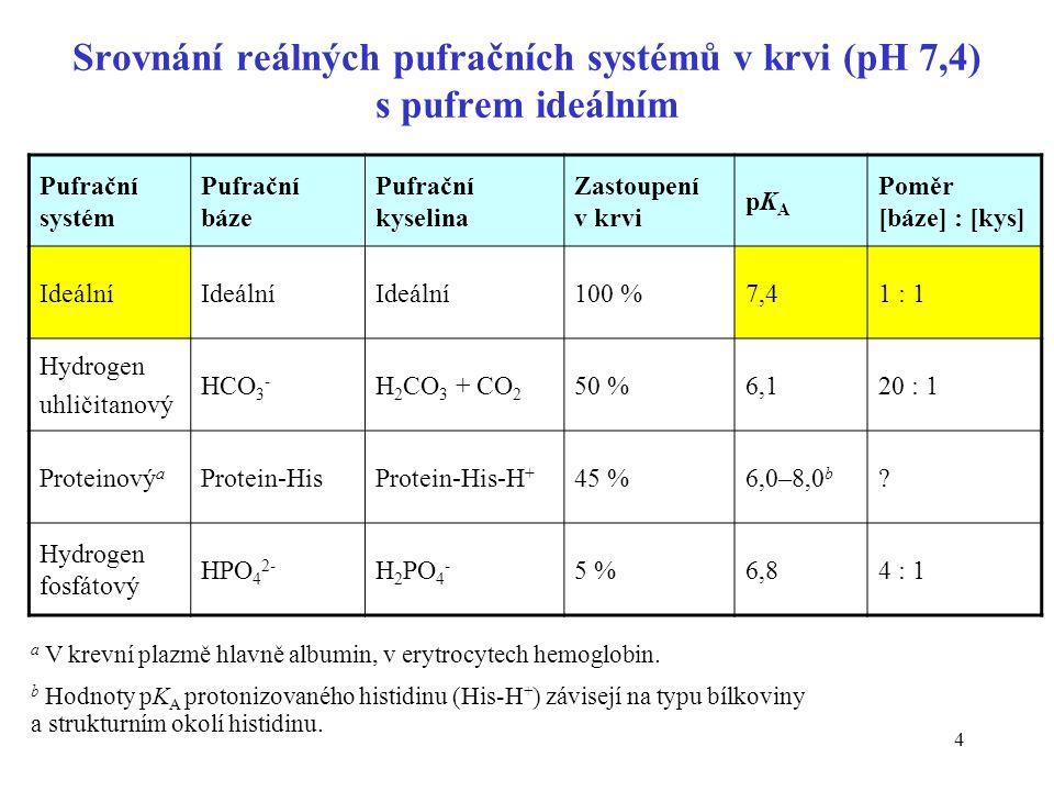 4 Srovnání reálných pufračních systémů v krvi (pH 7,4) s pufrem ideálním Pufrační systém Pufrační báze Pufrační kyselina Zastoupení v krvi pKApKA Poměr [báze] : [kys] Ideální 100 %7,41 : 1 Hydrogen uhličitanový HCO 3 - H 2 CO 3 + CO 2 50 %6,120 : 1 Proteinový a Protein-HisProtein-His-H + 45 %6,0–8,0 b .
