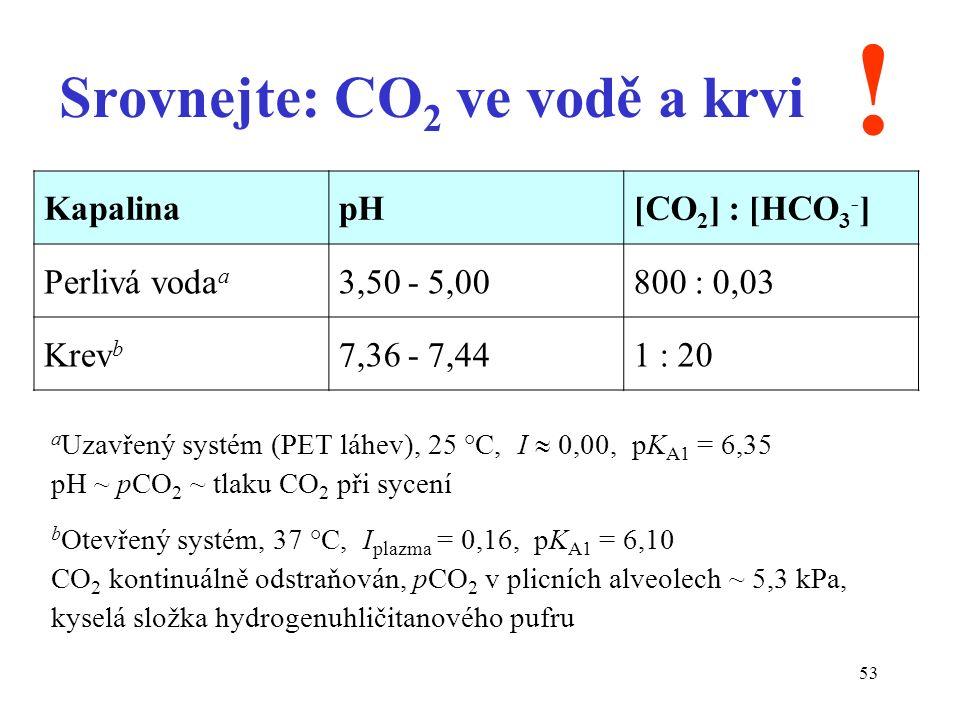 53 Srovnejte: CO 2 ve vodě a krvi KapalinapH[CO 2 ] : [HCO 3 - ] Perlivá voda a 3,50 - 5,00800 : 0,03 Krev b 7,36 - 7,441 : 20 .