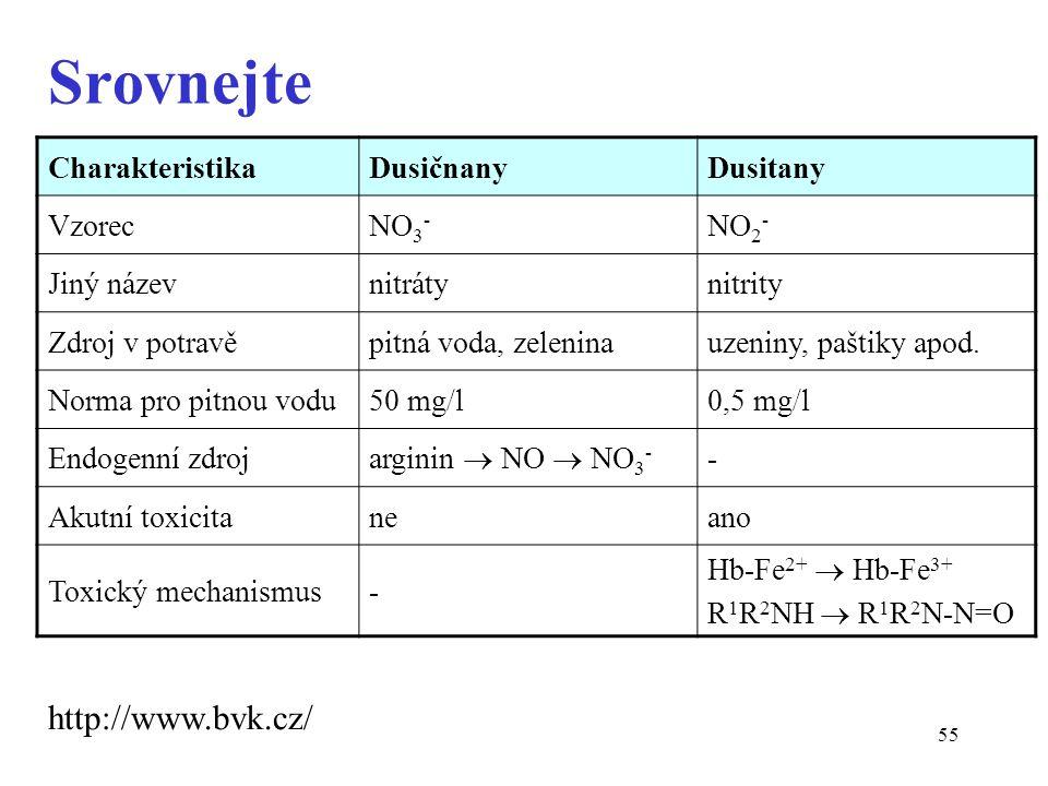 55 Srovnejte CharakteristikaDusičnanyDusitany VzorecNO 3 - NO 2 - Jiný názevnitrátynitrity Zdroj v potravěpitná voda, zeleninauzeniny, paštiky apod.