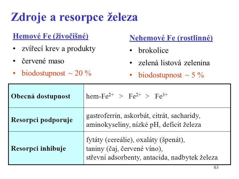 63 Zdroje a resorpce železa Hemové Fe (živočišné) zvířecí krev a produkty červené maso biodostupnost ~ 20 % Nehemové Fe (rostlinné) brokolice zelená listová zelenina biodostupnost ~ 5 % Obecná dostupnosthem-Fe 2+ > Fe 2+ > Fe 3+ Resorpci podporuje gastroferrin, askorbát, citrát, sacharidy, aminokyseliny, nízké pH, deficit železa Resorpci inhibuje fytáty (cereálie), oxaláty (špenát), taniny (čaj, červené víno), střevní adsorbenty, antacida, nadbytek železa