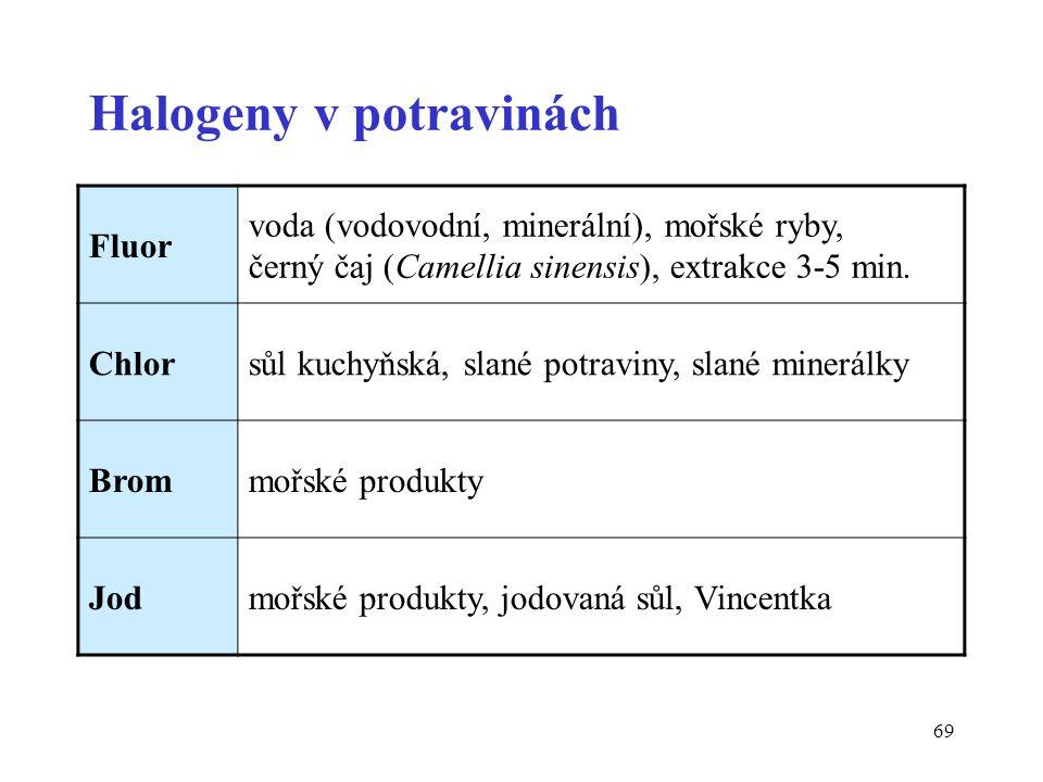 69 Halogeny v potravinách Fluor voda (vodovodní, minerální), mořské ryby, černý čaj (Camellia sinensis), extrakce 3-5 min. Chlorsůl kuchyňská, slané p