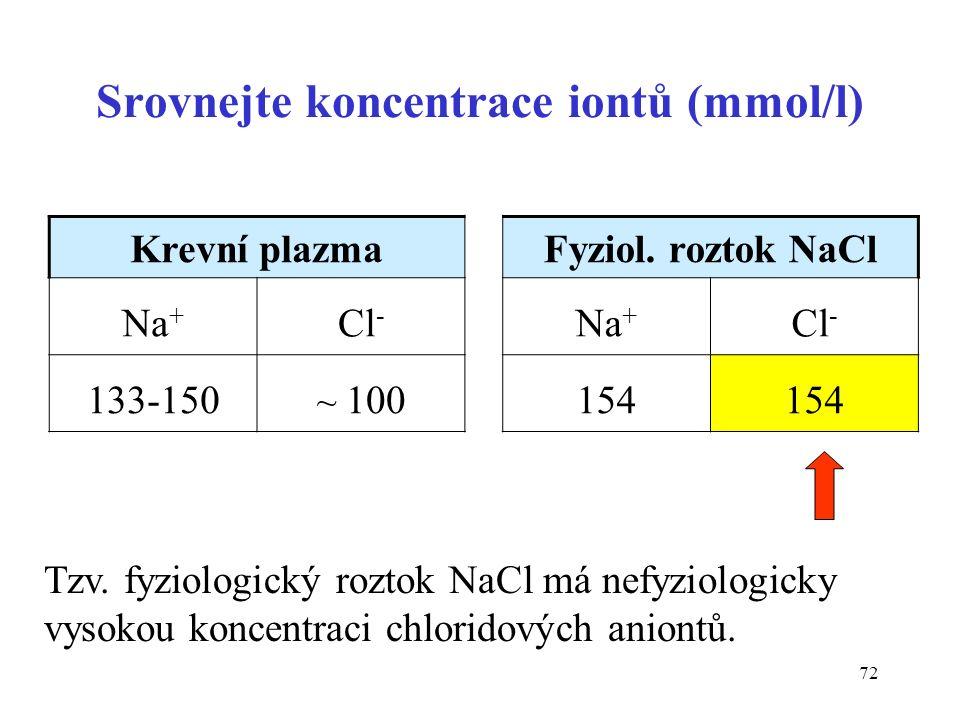 72 Srovnejte koncentrace iontů (mmol/l) Krevní plazmaFyziol. roztok NaCl Na + Cl - Na + Cl - 133-150 ~ 100154 Tzv. fyziologický roztok NaCl má nefyzio