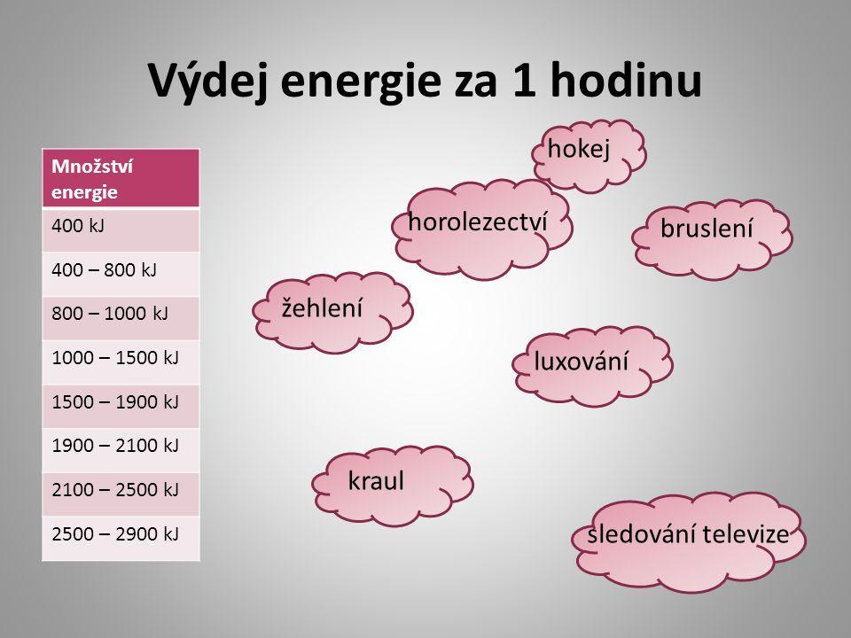 Výdej energie za 1 hodinu Množství energie 400 kJ 400 – 800 kJ 800 – 1000 kJ 1000 – 1500 kJ 1500 – 1900 kJ 1900 – 2100 kJ 2100 – 2500 kJ 2500 – 2900 k