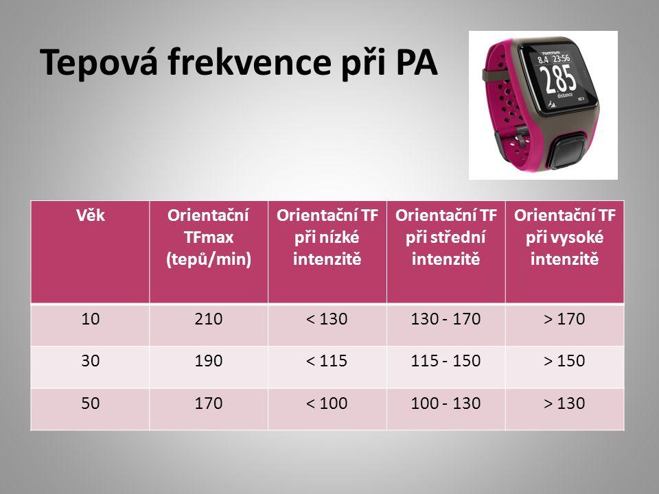 Tepová frekvence při PA VěkOrientační TFmax (tepů/min) Orientační TF při nízké intenzitě Orientační TF při střední intenzitě Orientační TF při vysoké intenzitě 10210< 130130 - 170> 170 30190< 115115 - 150> 150 50170< 100100 - 130> 130