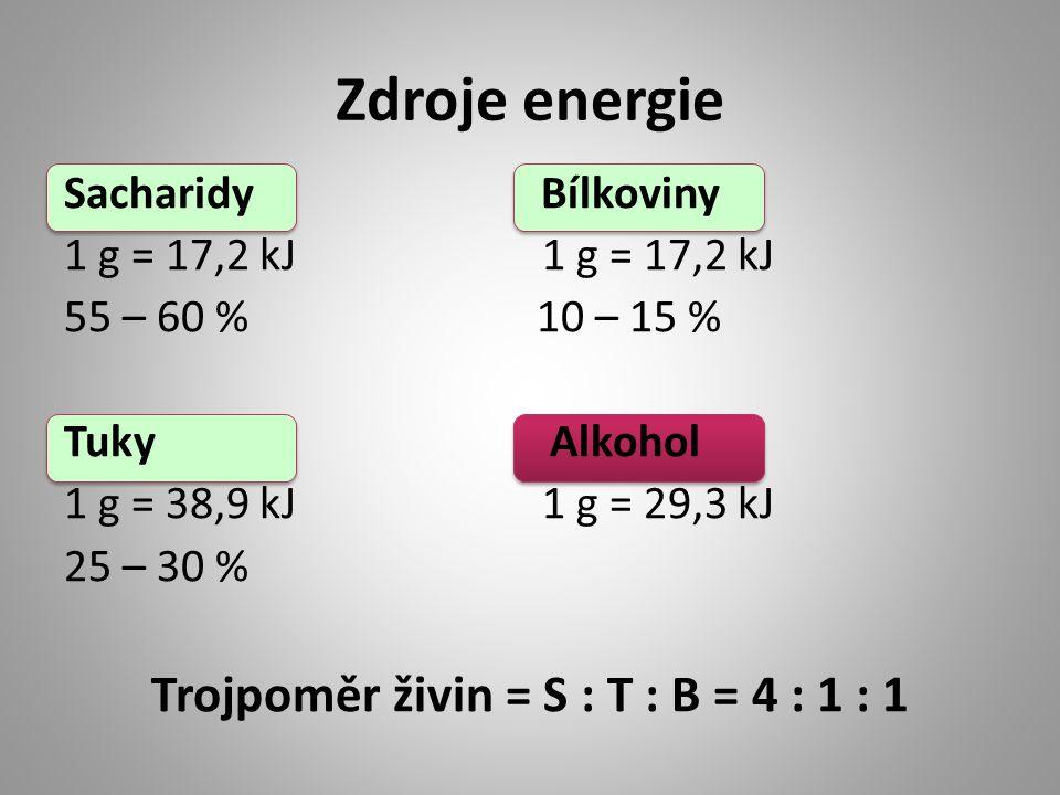 Zdroje energie Sacharidy Bílkoviny 1 g = 17,2 kJ 55 – 60 % 10 – 15 % Tuky Alkohol 1 g = 38,9 kJ 1 g = 29,3 kJ 25 – 30 % Trojpoměr živin = S : T : B =