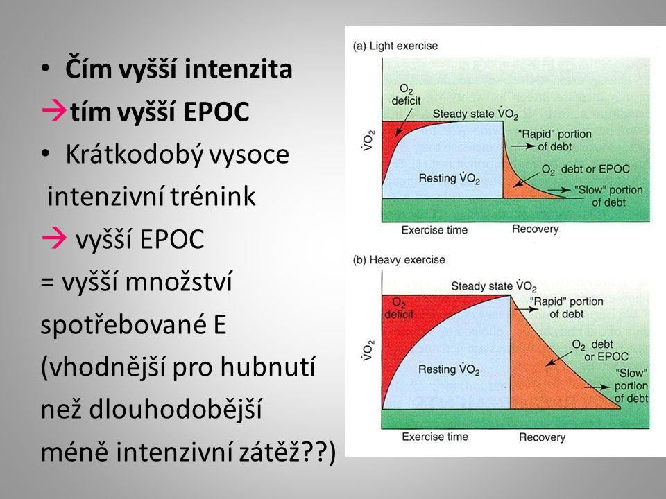 Čím vyšší intenzita  tím vyšší EPOC Krátkodobý vysoce intenzivní trénink  vyšší EPOC = vyšší množství spotřebované E (vhodnější pro hubnutí než dlou