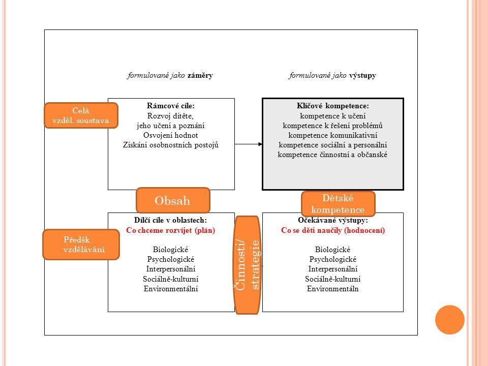 Rámcové cíle: Rozvoj dítěte, jeho učení a poznání Osvojení hodnot Získání osobnostních postojů Klíčové kompetence: kompetence k učení kompetence k řešení problémů kompetence komunikativní kompetence sociální a personální kompetence činnostní a občanské Očekávané výstupy: Co se děti naučily (hodnocení) Biologické Psychologické Interpersonální Sociálně-kulturní Environmentáln Dílčí cíle v oblastech: Co chceme rozvíjet (plán) Biologické Psychologické Interpersonální Sociálně-kulturní Environmentální formulované jako záměry v úrovni obecné Vzdělávací cíle formulované jako výstupy Činnosti/ strategie Obsah Dětské kompetence Celá vzděl.