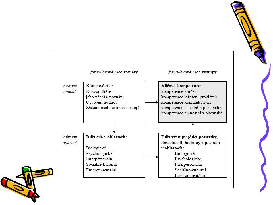 Vzdělávací cíle Klíčové kompetence dítěte předškolního věku Vzdělávací obsah Podmínky a vzdělávací strategie Činnosti formulované 1.