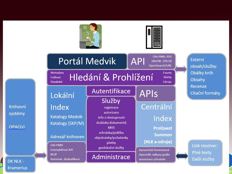 Centrální portál knihoven (ČR) http://www.knihovny.cz/ Programy VISK MK ČR : –OAI-PMH – biblio i exemplářové údaje –Shibboleth IdP – pro všechny Medvik knihovny –mojeID – validační místo v NLK, přihlašování –HTTPS komunikace, Online platby –Marc21 – konverze ; RDA nová verze portálu Medvik 1.1 …