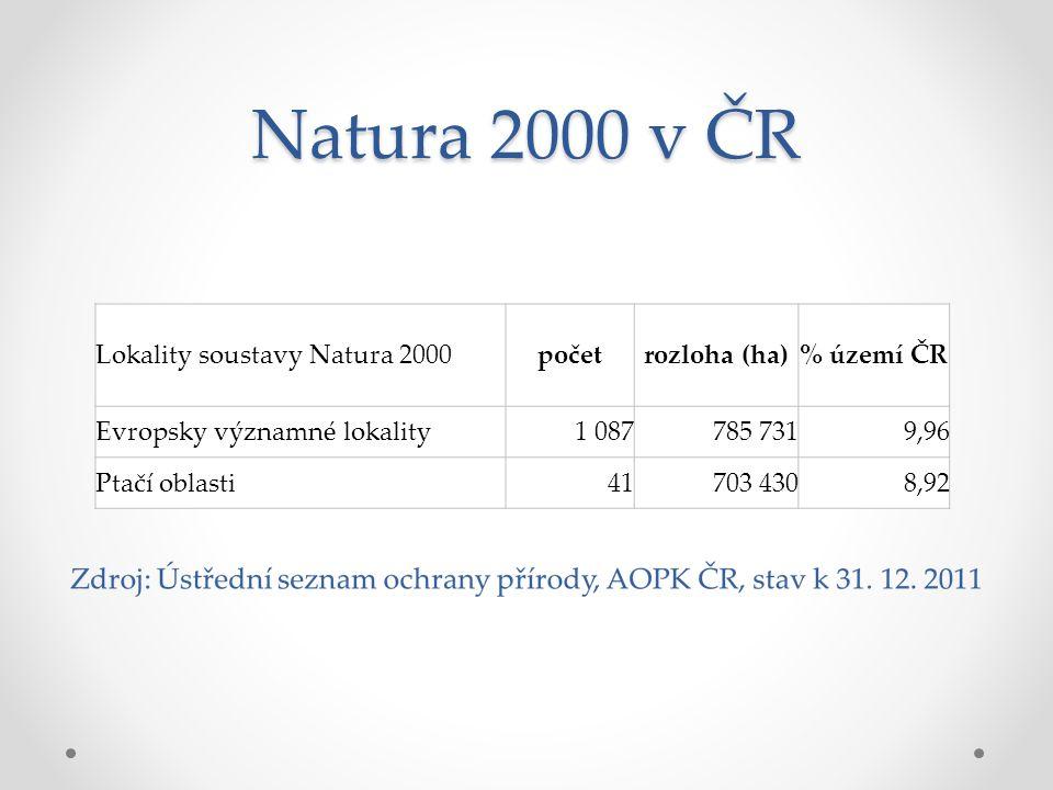 Natura 2000 v ČR Lokality soustavy Natura 2000početrozloha (ha)% území ČR Evropsky významné lokality1 087785 7319,96 Ptačí oblasti41703 4308,92