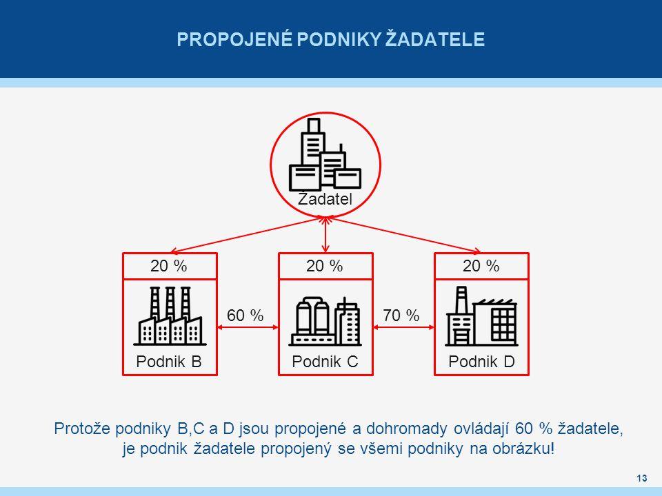 60 %70 % PROPOJENÉ PODNIKY ŽADATELE 13 Žadatel Podnik BPodnik CPodnik D 20 % Protože podniky B,C a D jsou propojené a dohromady ovládají 60 % žadatele, je podnik žadatele propojený se všemi podniky na obrázku!