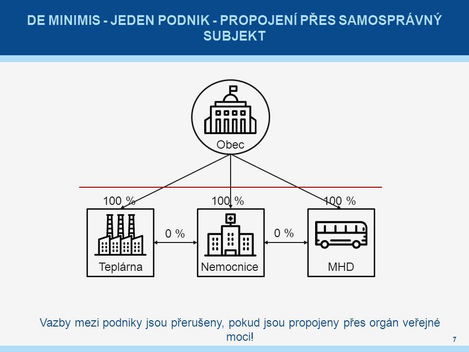 DE MINIMIS - JEDEN PODNIK - PROPOJENÍ PŘES SAMOSPRÁVNÝ SUBJEKT 7 Obec Teplárna NemocniceMHD 0 % 100 % Vazby mezi podniky jsou přerušeny, pokud jsou propojeny přes orgán veřejné moci!