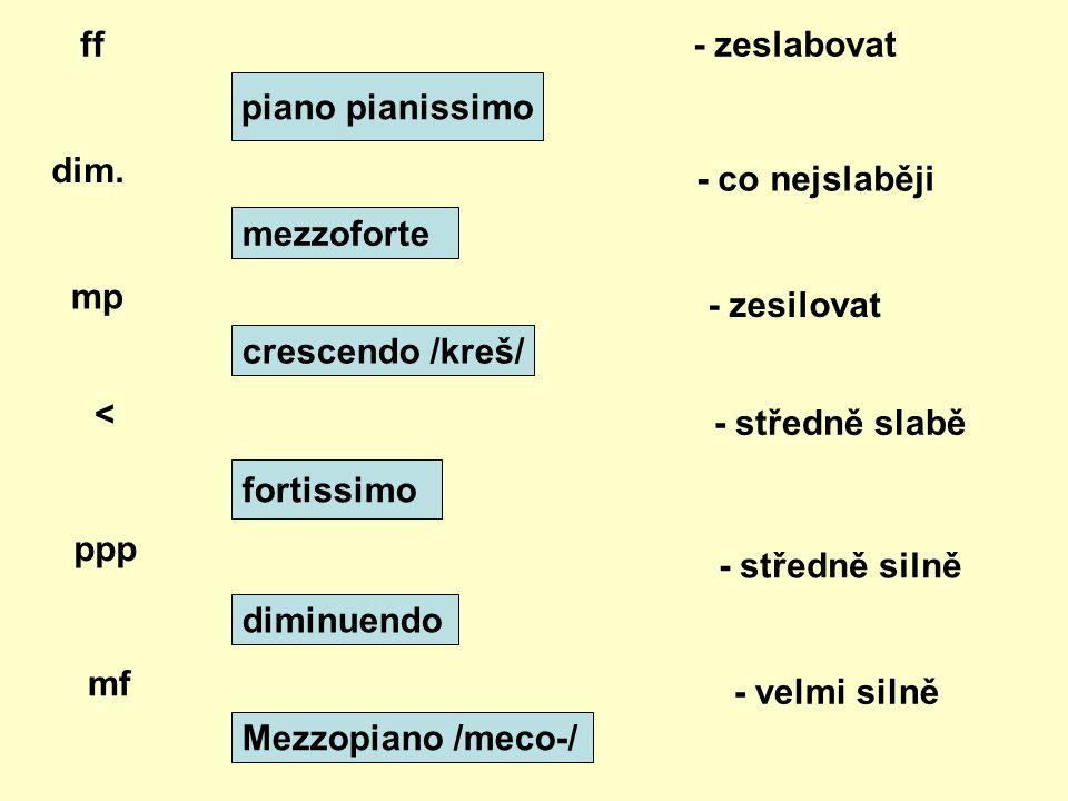 piano pianissimo mezzoforte crescendo /kreš/ fortissimo diminuendo Mezzopiano /meco-/ ff dim.