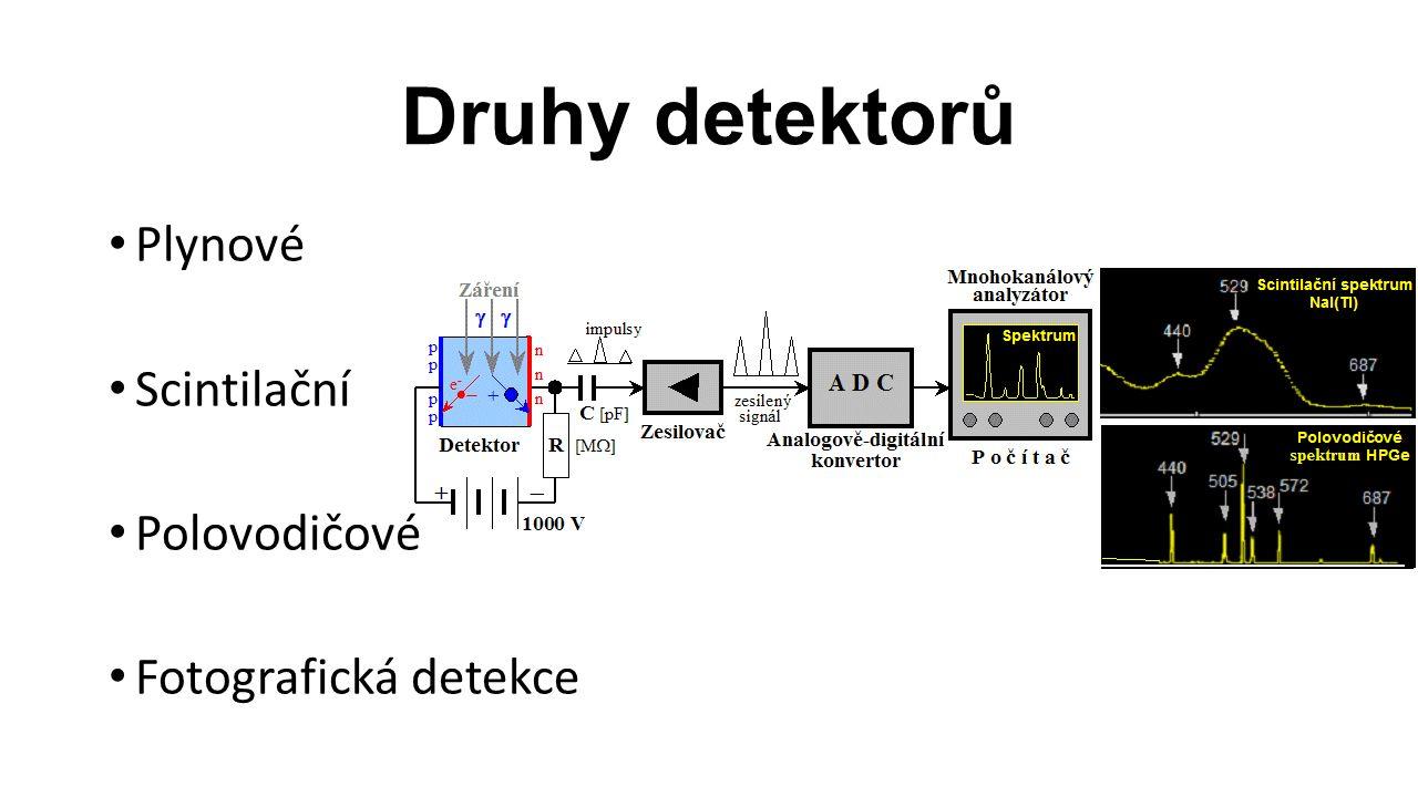 Druhy detektorů Plynové Scintilační Polovodičové Fotografická detekce