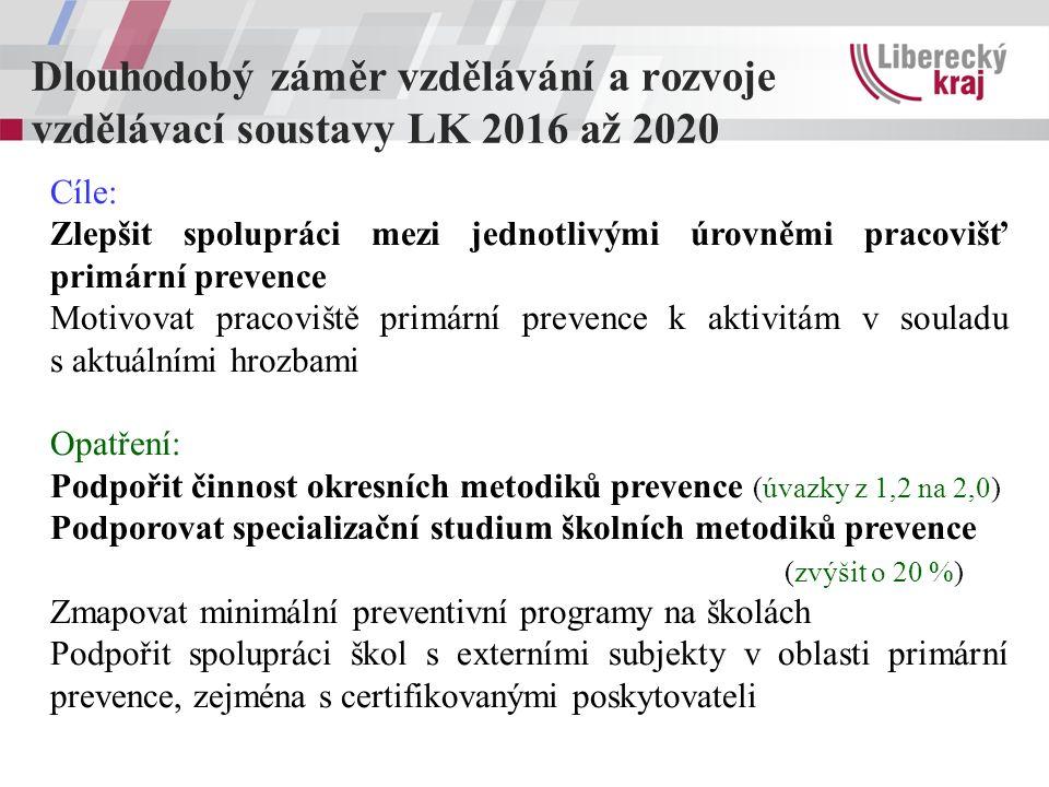 Dlouhodobý záměr vzdělávání a rozvoje vzdělávací soustavy LK 2016 až 2020 Cíle: Zlepšit spolupráci mezi jednotlivými úrovněmi pracovišť primární prevence Motivovat pracoviště primární prevence k aktivitám v souladu s aktuálními hrozbami Opatření: Podpořit činnost okresních metodiků prevence (úvazky z 1,2 na 2,0) Podporovat specializační studium školních metodiků prevence (zvýšit o 20 %) Zmapovat minimální preventivní programy na školách Podpořit spolupráci škol s externími subjekty v oblasti primární prevence, zejména s certifikovanými poskytovateli