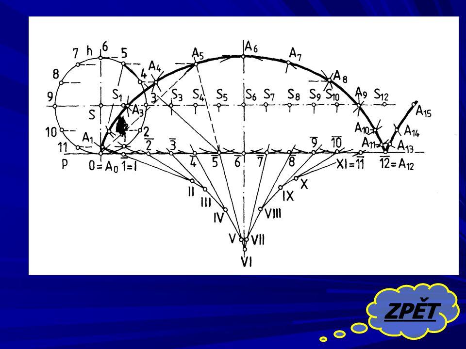PRODLOUŽENÁ CYKLOIDA Cykloida je rovinná křivka, kterou opisuje bod pevně spojený s kružnicí odvalující se po přímce.