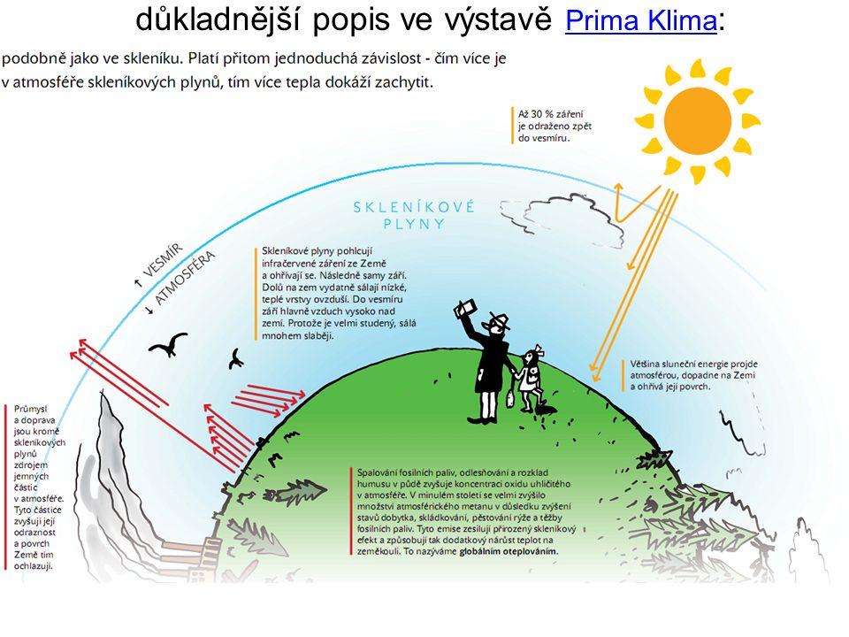 důkladnější popis ve výstavě Prima Klima : Prima Klima
