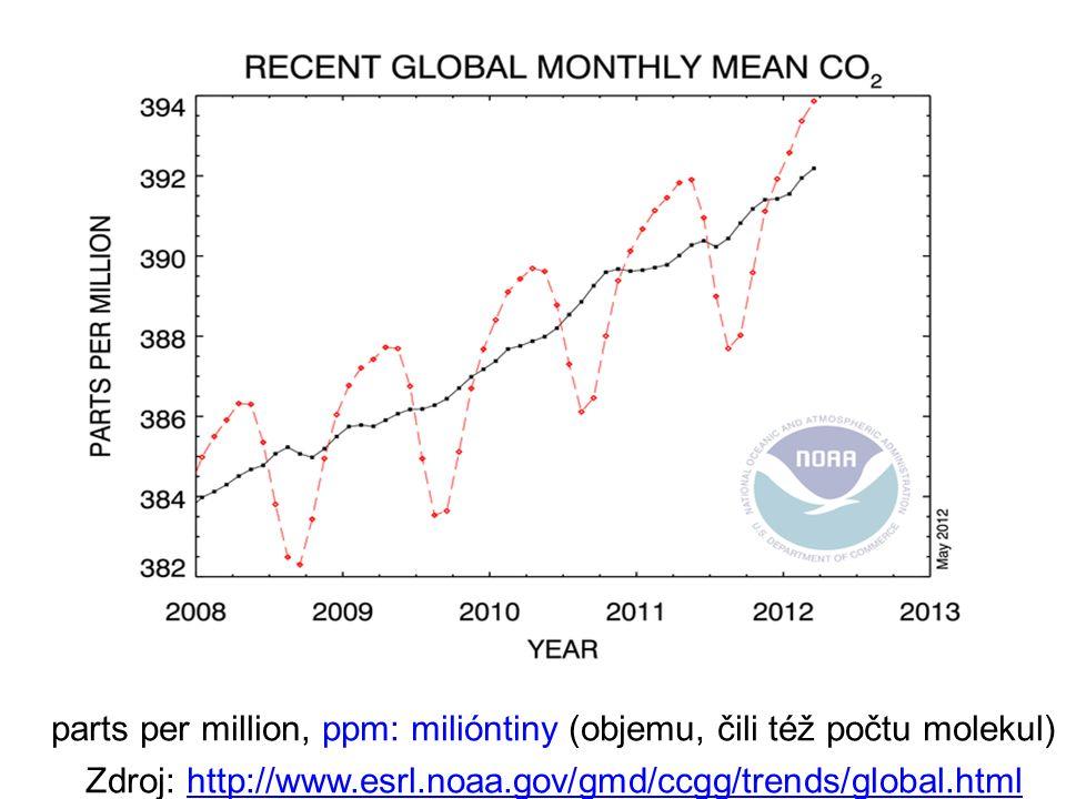 parts per million, ppm: milióntiny (objemu, čili též počtu molekul) Zdroj: http://www.esrl.noaa.gov/gmd/ccgg/trends/global.htmlhttp://www.esrl.noaa.gov/gmd/ccgg/trends/global.html