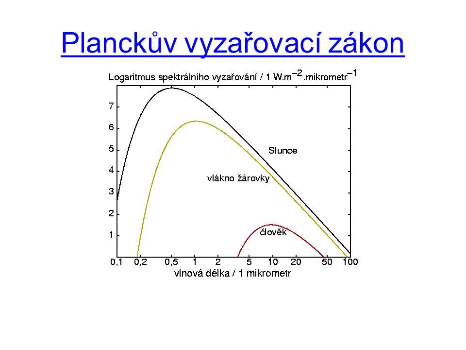 Planckův vyzařovací zákon
