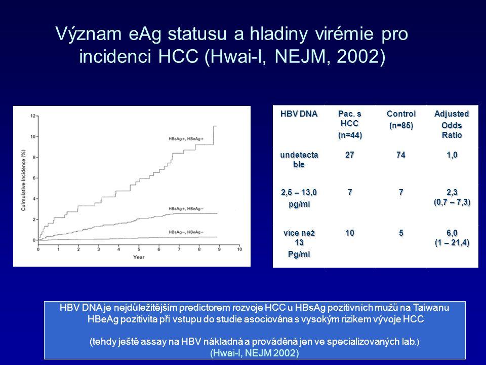 Význam eAg statusu a hladiny virémie pro incidenci HCC (Hwai-I, NEJM, 2002) HBV DNA je nejdůležitějším predictorem rozvoje HCC u HBsAg pozitivních mužů na Taiwanu HBeAg pozitivita při vstupu do studie asociována s vysokým rizikem vývoje HCC (tehdy ještě assay na HBV nákladná a prováděná jen ve specializovaných lab.) (Hwai-I, NEJM 2002) HBV DNA Pac.