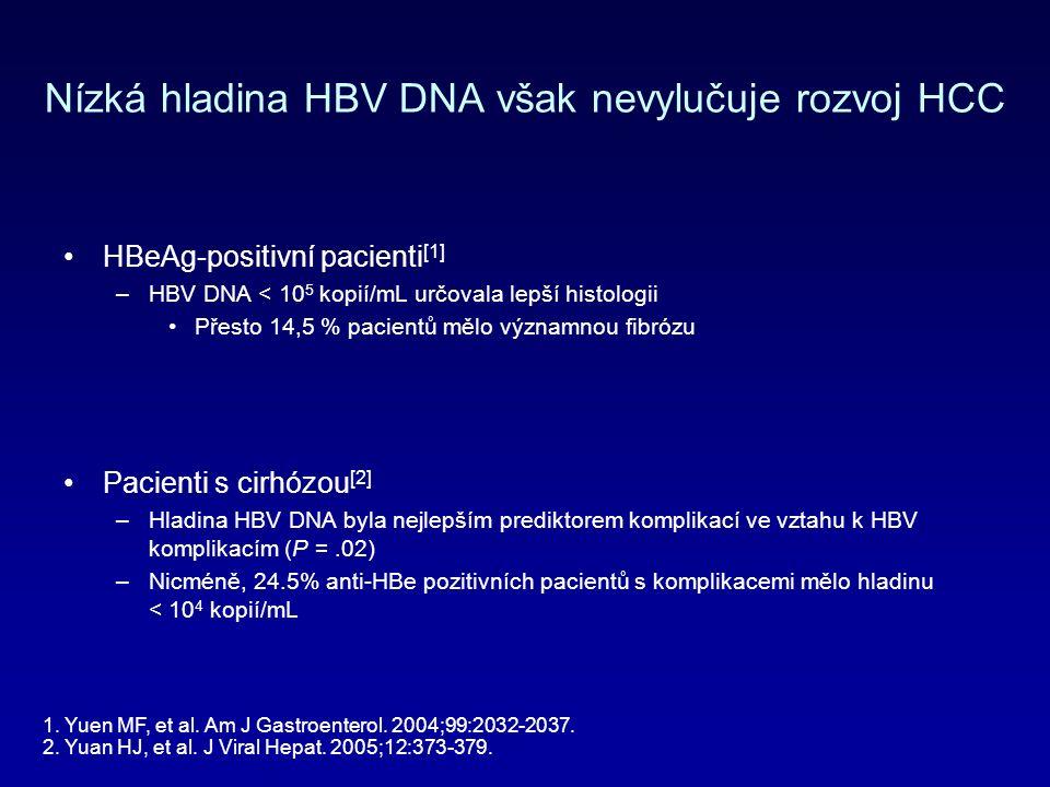 Nízká hladina HBV DNA však nevylučuje rozvoj HCC HBeAg-positivní pacienti [1] –HBV DNA < 10 5 kopií/mL určovala lepší histologii Přesto 14,5 % pacientů mělo významnou fibrózu Pacienti s cirhózou [2] –Hladina HBV DNA byla nejlepším prediktorem komplikací ve vztahu k HBV komplikacím (P =.02) –Nicméně, 24.5% anti-HBe pozitivních pacientů s komplikacemi mělo hladinu < 10 4 kopií/mL 1.