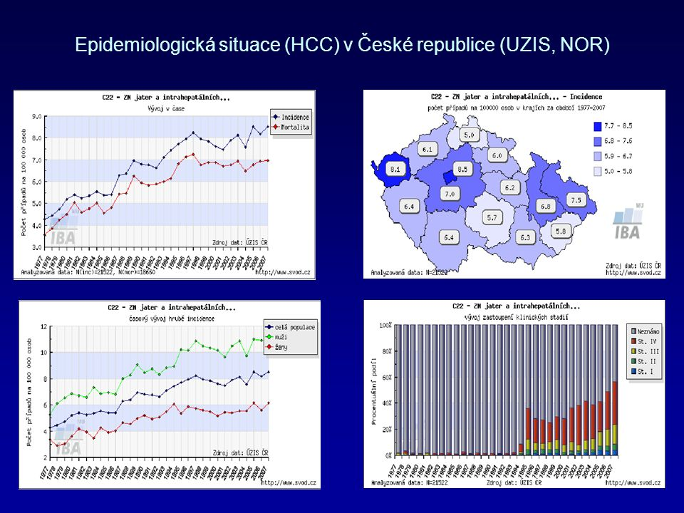 Riziko rozvoje HCC v závislosti na kombinaci vysoké virémie a genotypu C Risk of hepatocellular carcinoma (HCC) according to baseline hepatitis B virus (HBV) DNA level and HBV genotype YU MV, J Natl Cancer Inst 2005