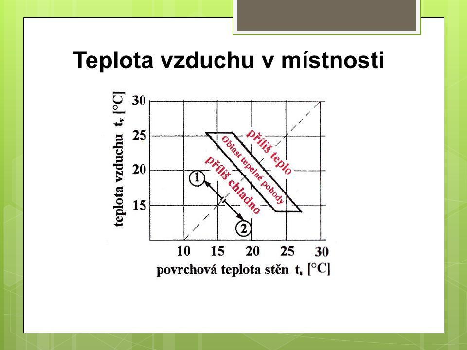 Teplota vzduchu není v místnosti rozložena stejnoměrně ve směru vodorovném ani svislém.