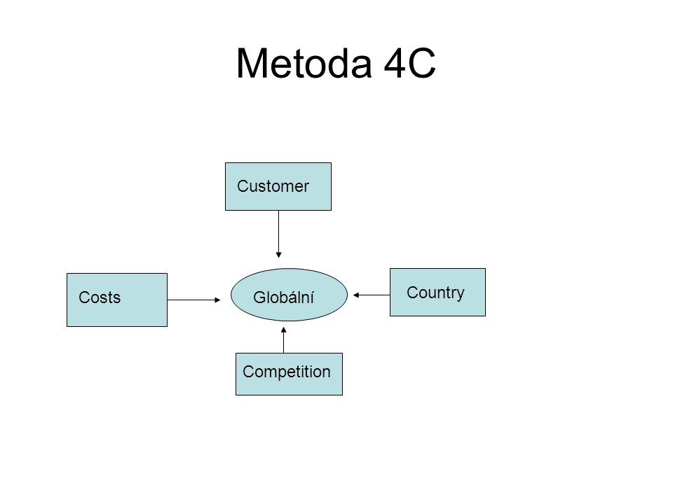Metoda 4C Globální Customer Costs Country Competition