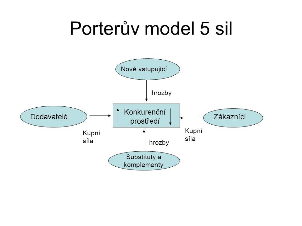 Porterův model 5 sil Nově vstupující ZákazníciDodavatelé Substituty a komplementy Konkurenční prostředí hrozby Kupní síla hrozby