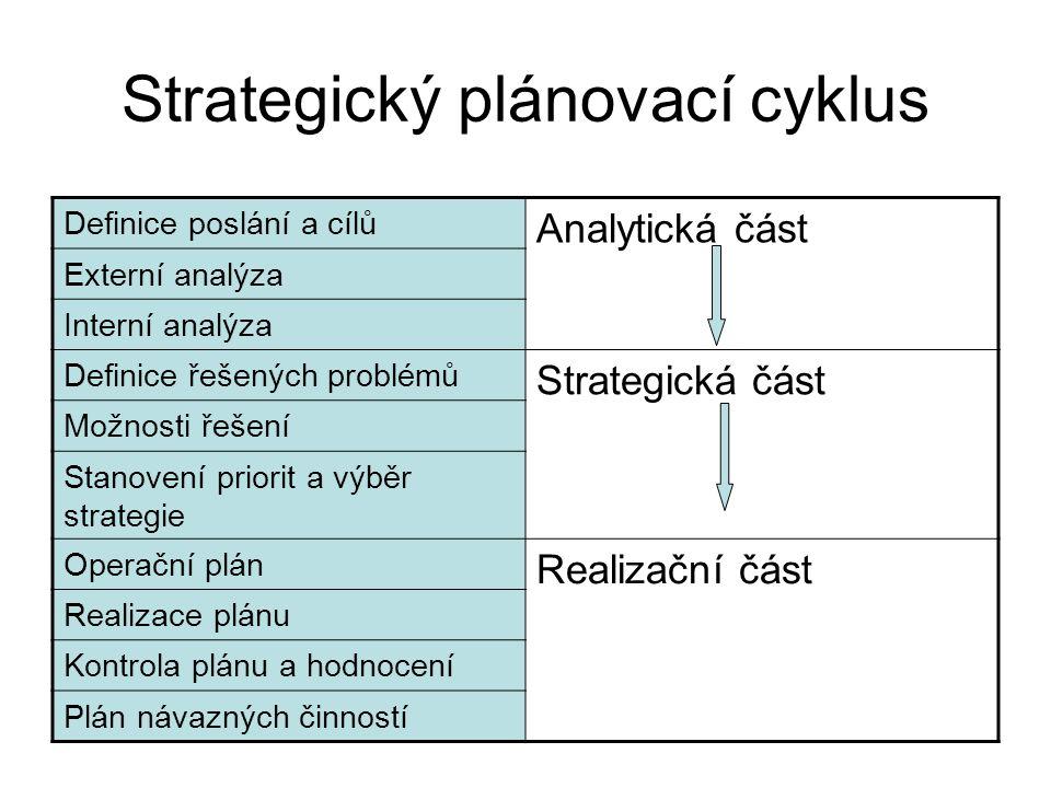 Strategický plánovací cyklus Definice poslání a cílů Analytická část Externí analýza Interní analýza Definice řešených problémů Strategická část Možnosti řešení Stanovení priorit a výběr strategie Operační plán Realizační část Realizace plánu Kontrola plánu a hodnocení Plán návazných činností