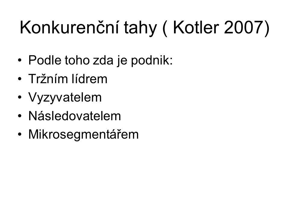 Konkurenční tahy ( Kotler 2007) Podle toho zda je podnik: Tržním lídrem Vyzyvatelem Následovatelem Mikrosegmentářem