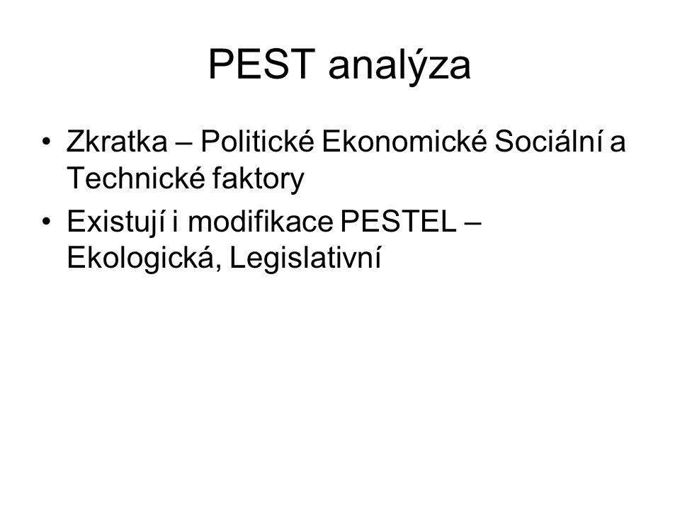 PEST analýza Zkratka – Politické Ekonomické Sociální a Technické faktory Existují i modifikace PESTEL – Ekologická, Legislativní