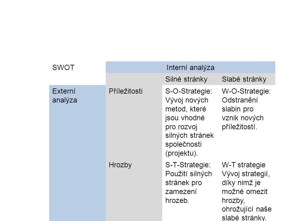 SWOTInterní analýza Silné stránkySlabé stránky Externí analýza PříležitostiS-O-Strategie: Vývoj nových metod, které jsou vhodné pro rozvoj silných stránek společnosti (projektu).