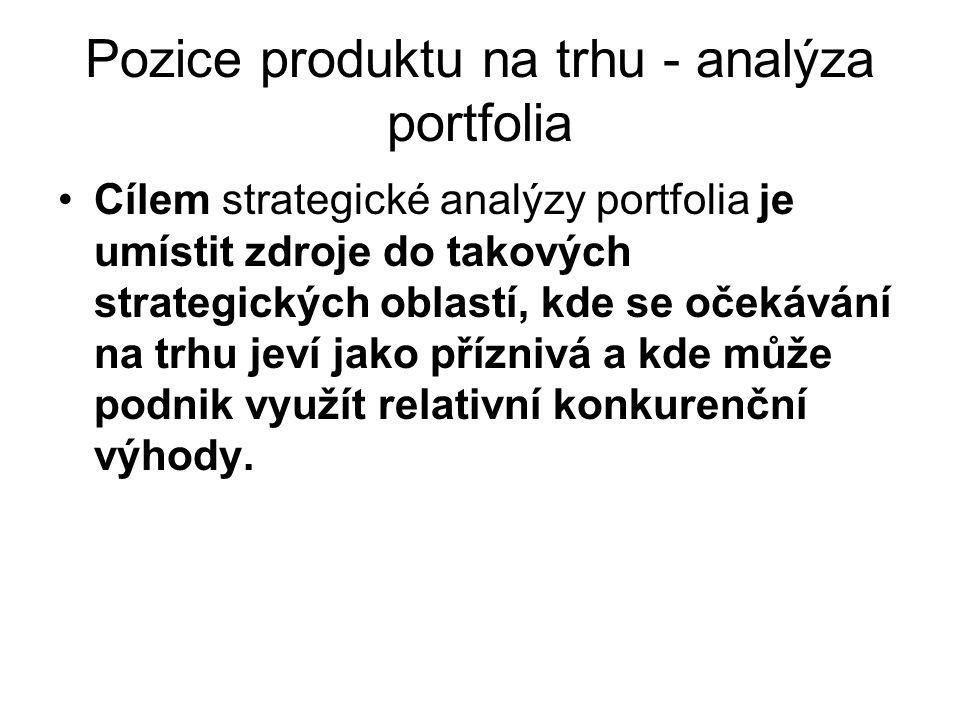 Pozice produktu na trhu - analýza portfolia Cílem strategické analýzy portfolia je umístit zdroje do takových strategických oblastí, kde se očekávání na trhu jeví jako příznivá a kde může podnik využít relativní konkurenční výhody.