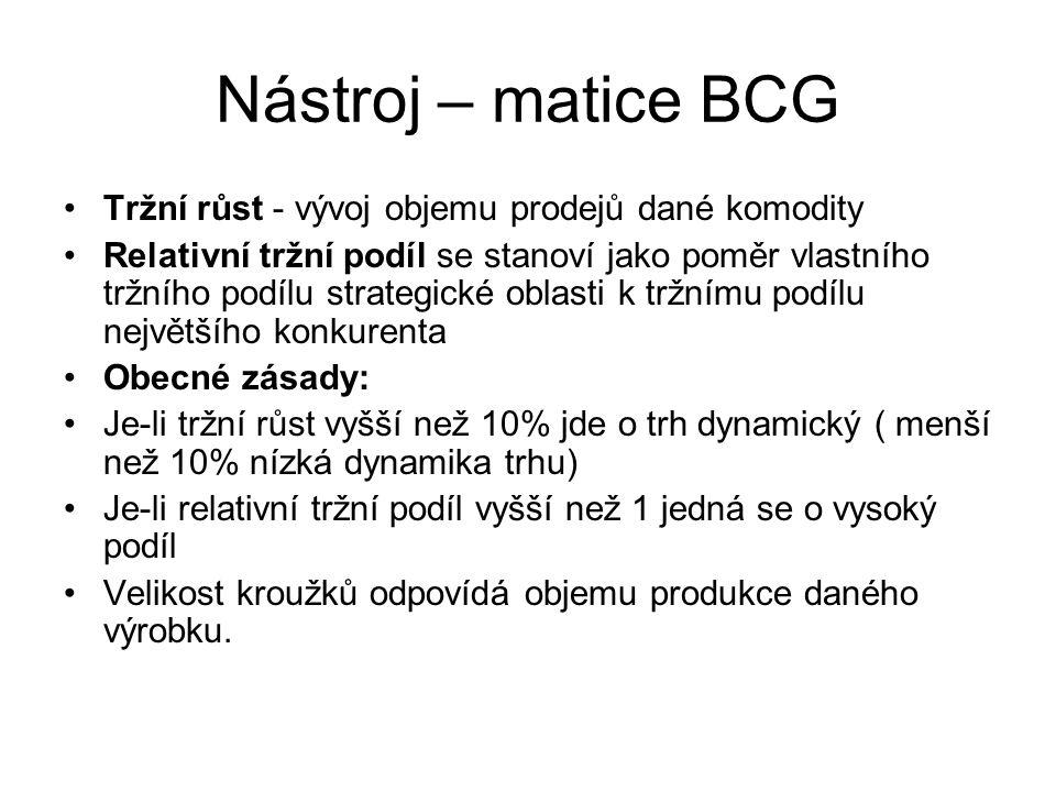 Nástroj – matice BCG Tržní růst - vývoj objemu prodejů dané komodity Relativní tržní podíl se stanoví jako poměr vlastního tržního podílu strategické