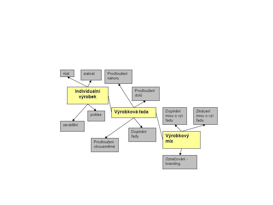 Individuální výrobek Výrobková řada Výrobkový mix růst zavádění zralost pokles Prodloužení nahoru Prodloužení dolů Prodloužení obousměrné Doplnění řady Doplnění mixu o výr.