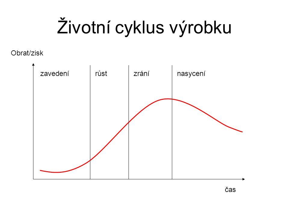 Životní cyklus výrobku zavedenírůstzránínasycení čas Obrat/zisk
