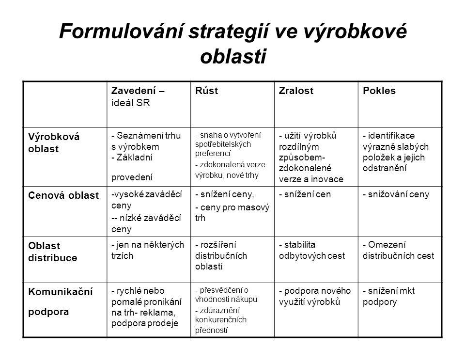 Formulování strategií ve výrobkové oblasti Zavedení – ideál SR RůstZralostPokles Výrobková oblast - Seznámení trhu s výrobkem - Základní provedení - s