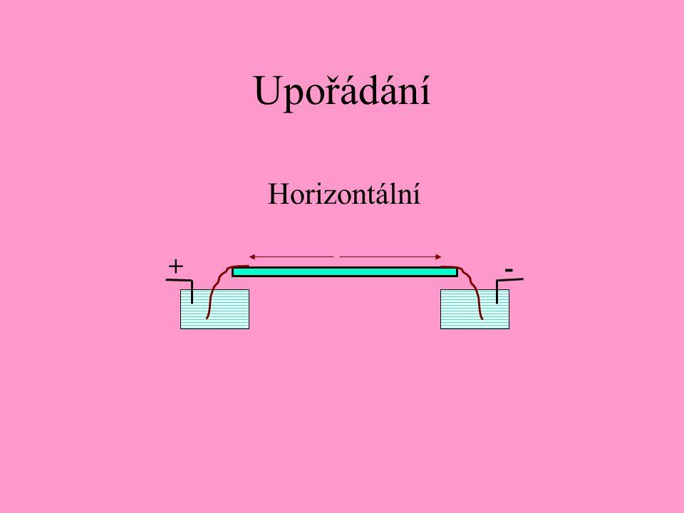 Upořádání Horizontální + -