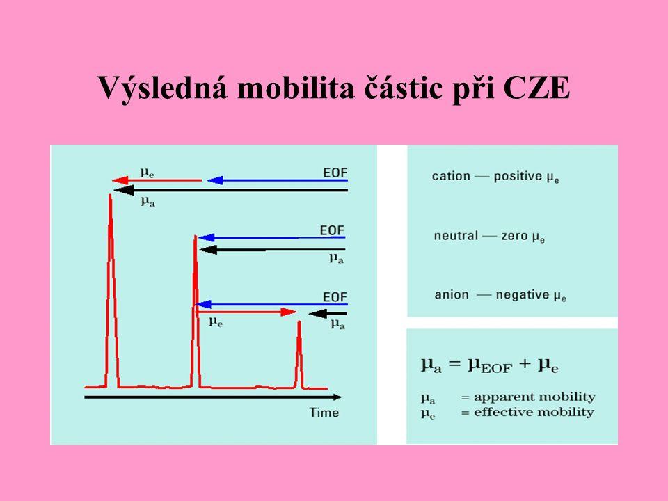 Výsledná mobilita částic při CZE