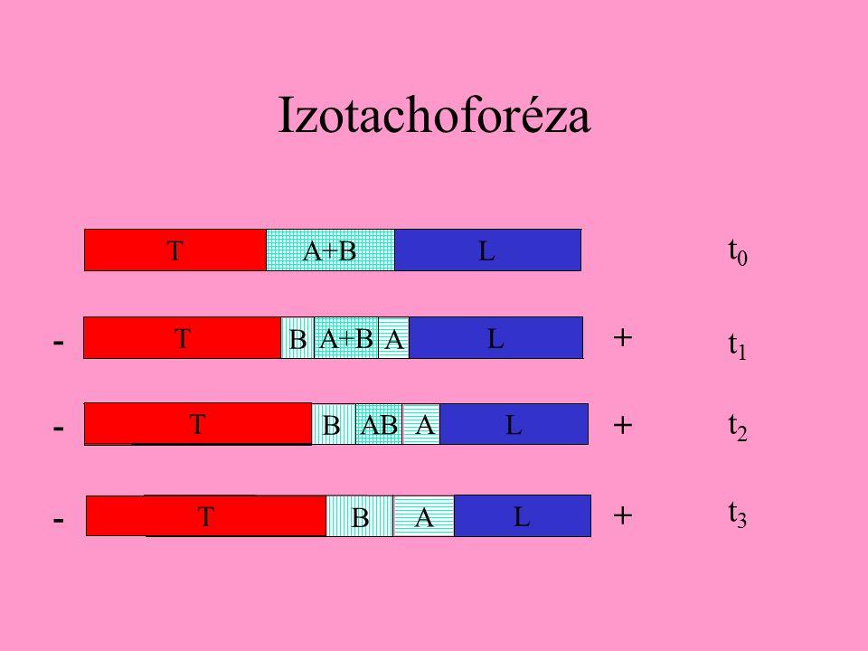 Izotachoforéza T A+BL T L BA B T ABL A B T L A B T L A t0t0 t1t1 t2t2 t3t3 + + + - - -