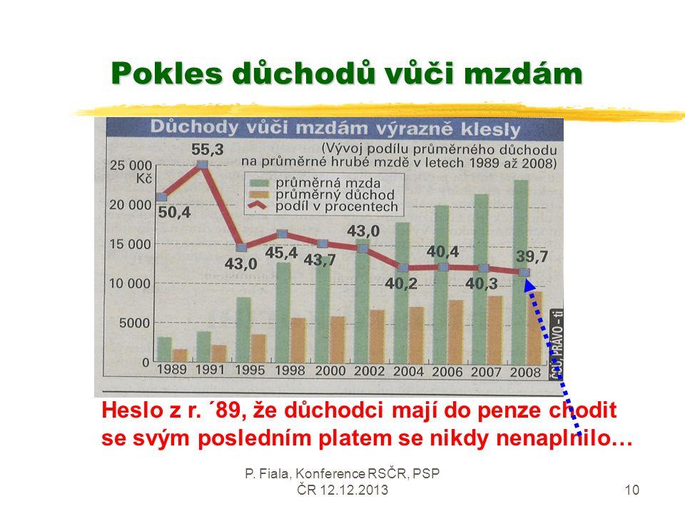 P. Fiala, Konference RSČR, PSP ČR 12.12.201310 Pokles důchodů vůči mzdám Pokles důchodů vůči mzdám Heslo z r. ´89, že důchodci mají do penze chodit se