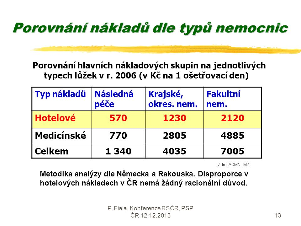 P. Fiala, Konference RSČR, PSP ČR 12.12.201313 Porovnání nákladů dle typů nemocnic Porovnání hlavních nákladových skupin na jednotlivých typech lůžek