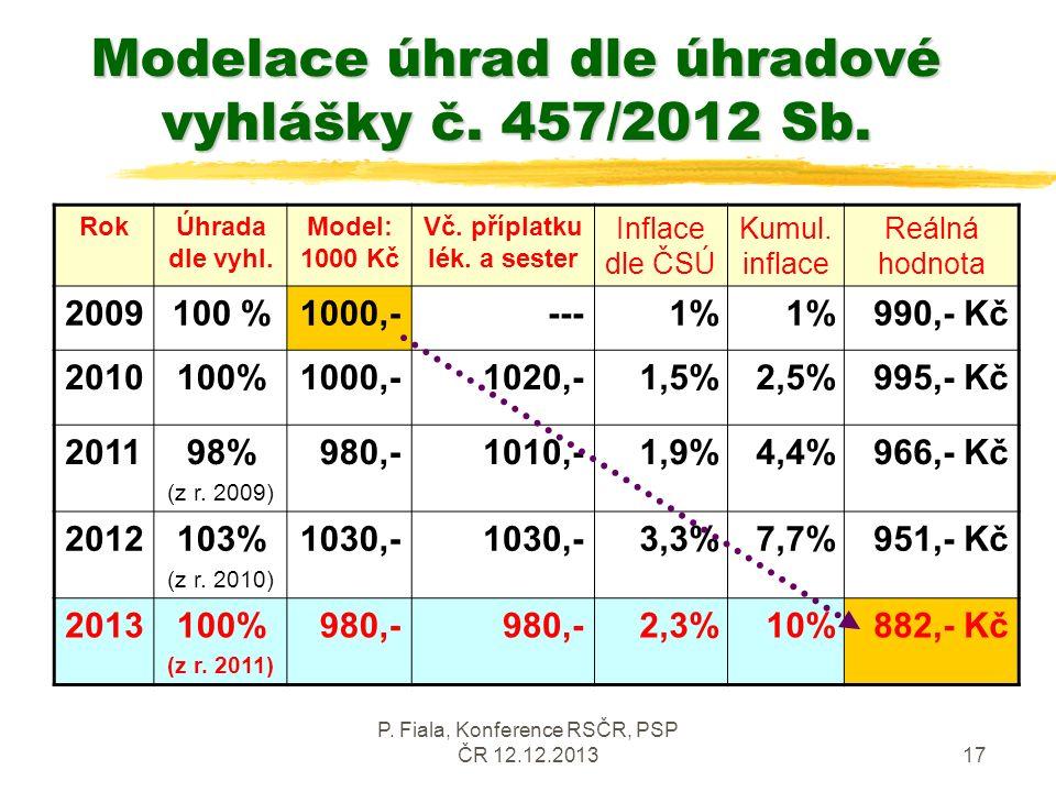 P. Fiala, Konference RSČR, PSP ČR 12.12.201317 Modelace úhrad dle úhradové vyhlášky č.