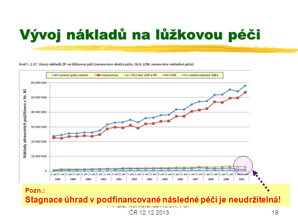 P. Fiala, Konference RSČR, PSP ČR 12.12.201318 Vývoj nákladů na lůžkovou péči Pozn.: Stagnace úhrad v podfinancované následné péči je neudržitelná!